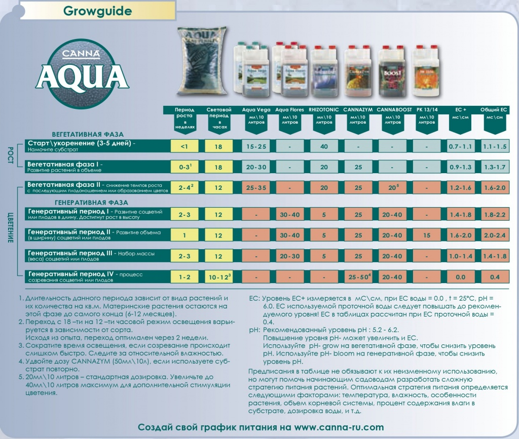 Canna_aqua_Application_table.jpg